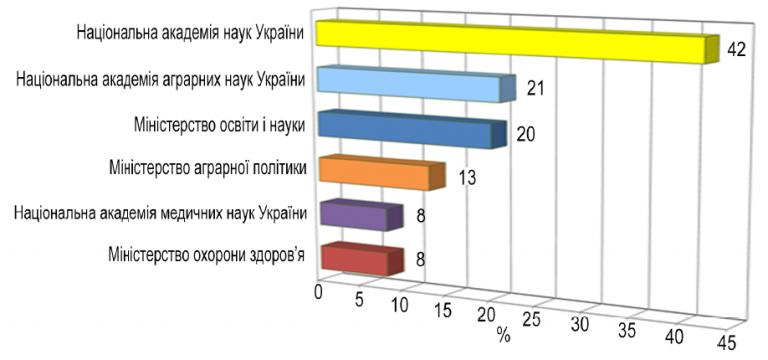 Відсоток заявок на 20-річні патенти на винаходи у загальній кількості охоронних документів, отриманих по окремих установах міністерств та академій наук України (1991–2016 рр.)