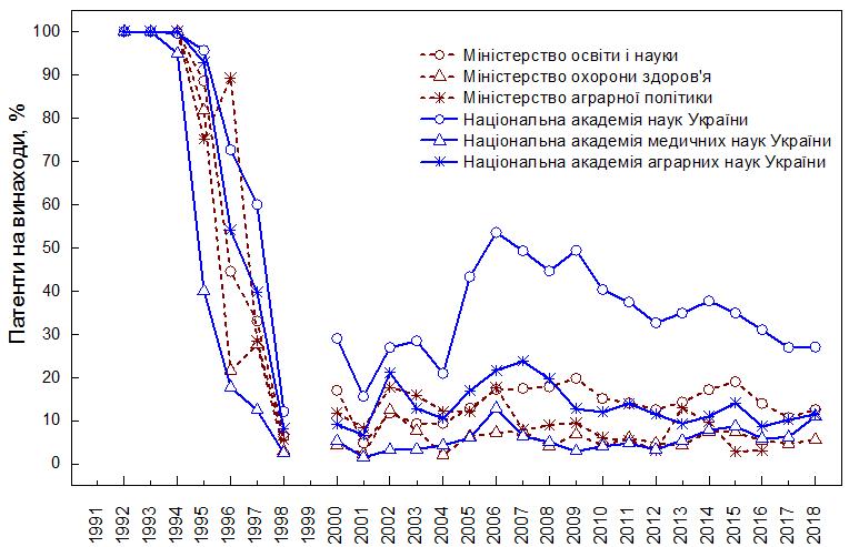 Відсоток 20-річних патентів на винаходи від загальної кількості патентів на винаходи і корисні моделі, отриманих установами підпорядкованими міністерствам та національними академіями наук України (2016‒2018 рр.)